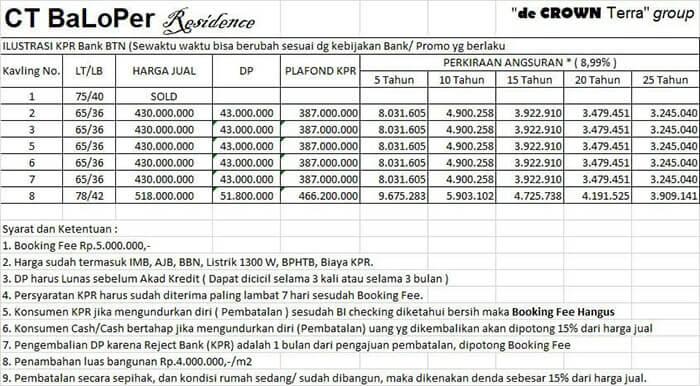Price List Cluster Baloper Residence